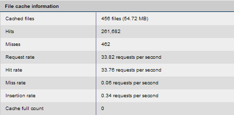 File:APC File cache information.png